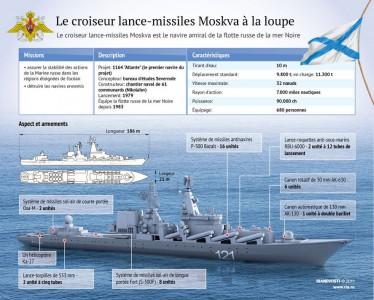 TEM  -posts - HISTOIRE - La Flotte de la mer Noire célèbre deux siècles de gloire (2014 05 26) 2